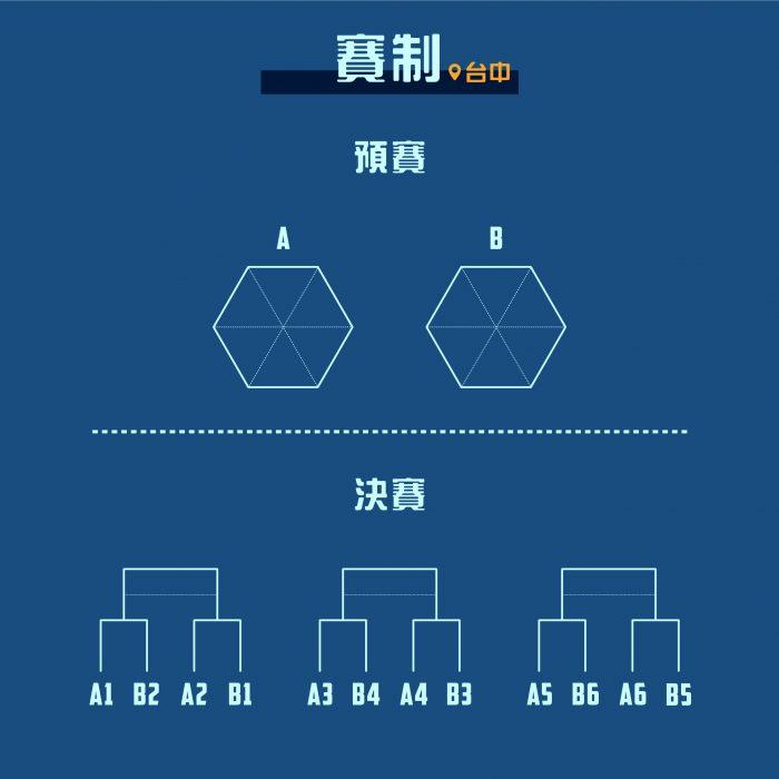 2019小小盃賽_賽制_台中