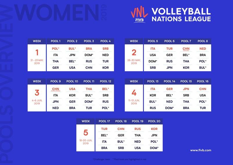 VNL/2019世界女排聯賽開打,521各組觀戰重點